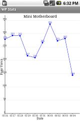WP Stats stats
