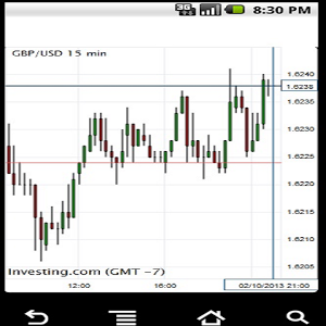 Free professional forex charts